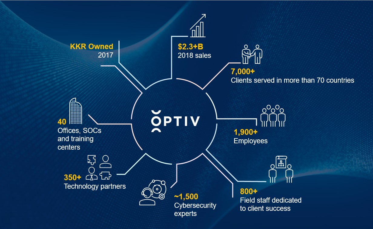 Careers at Optiv